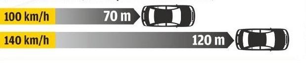 Droga zatrzymania (z uwzględnieniem czasu reakcji) /Motor