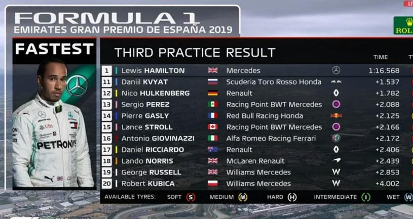 """Druga """"10"""" w trzeciej sesji treningowej przed Grand Prix Barcelony /"""