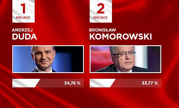 Duda pokonał w I turze Komorowskiego /INTERIA.PL