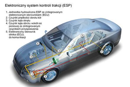 Działanie systemu ESP. Fot. Bosch /