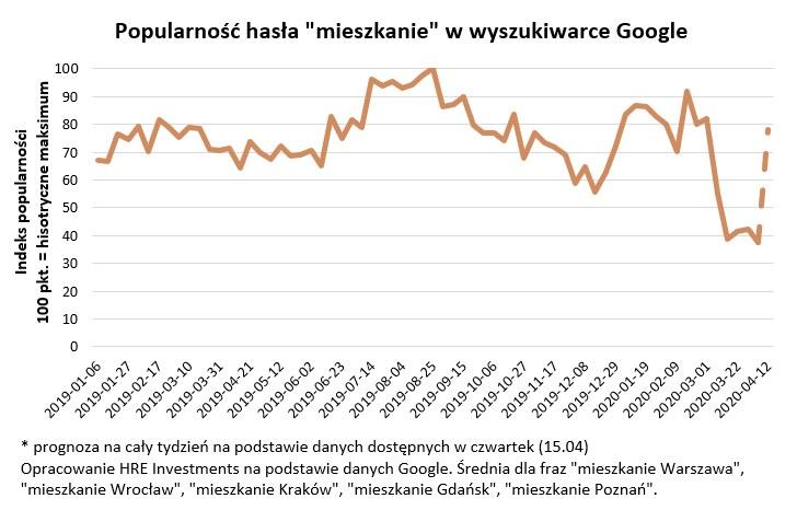 Działki rekreacyjne idą jak woda /HRE Investments S.A.
