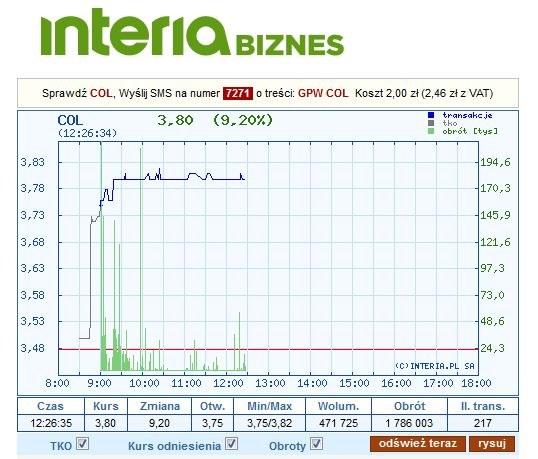 Dzisiejszy wykres kursu Coliana (daawniej Jutrzenka) /INTERIA.PL