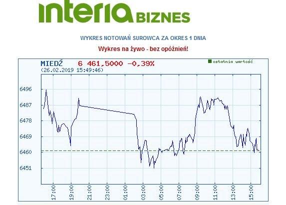 Dzisiejszy wykres kursu miedzi /INTERIA.PL