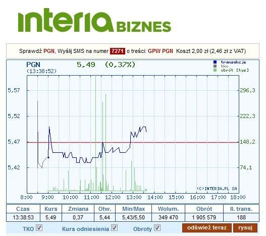 Dzisiejszy wykres kursu PGNiG /INTERIA.PL
