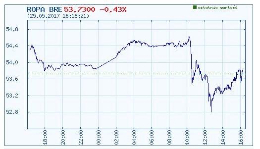 Dzisiejszy wykres kursu ropy brent (w dolarach USA za baryłkę) /INTERIA.PL