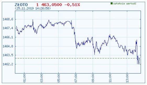 Dzisiejszy wykres kursu złota /INTERIA.PL