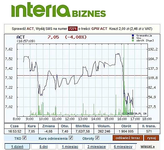 Dzisiejszy wykres notowań ACTION (rynek główny GPW) /INTERIA.PL