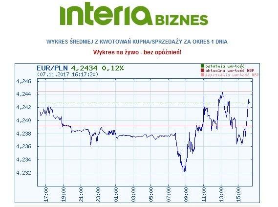 Dzisiejszy wykres notowania pary euro/złoty /INTERIA.PL