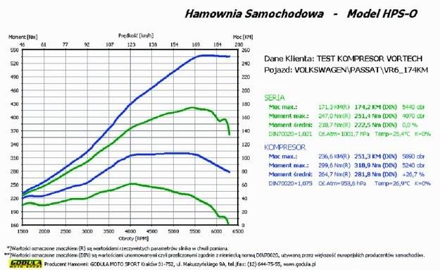 Efektem pracy hamowni jest wykres pokazujący np.przebieg krzywej mocy imomentu obrotowego oraz zawierający dane, przy jakich obrotach i jaką wartość mają maksymalna moc imoment obrotowy. /Motor