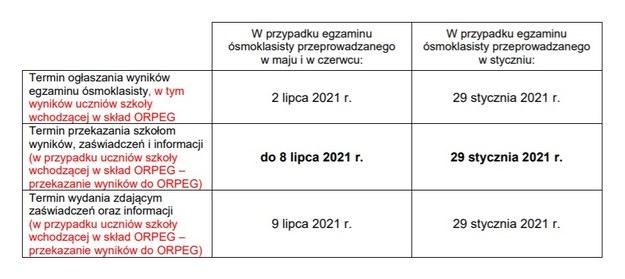 Egzamin ósmoklasisty 2021 - Kiedy wyniki? / Centralna Komisja Egzaminacyjna /