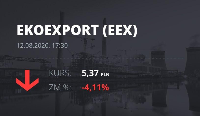 Eko Export (EEX): notowania akcji z 12 sierpnia 2020 roku