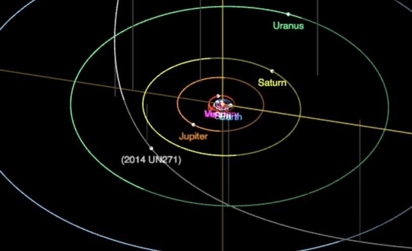 Ekscentryczna orbita 2014 UN271 /materiały prasowe