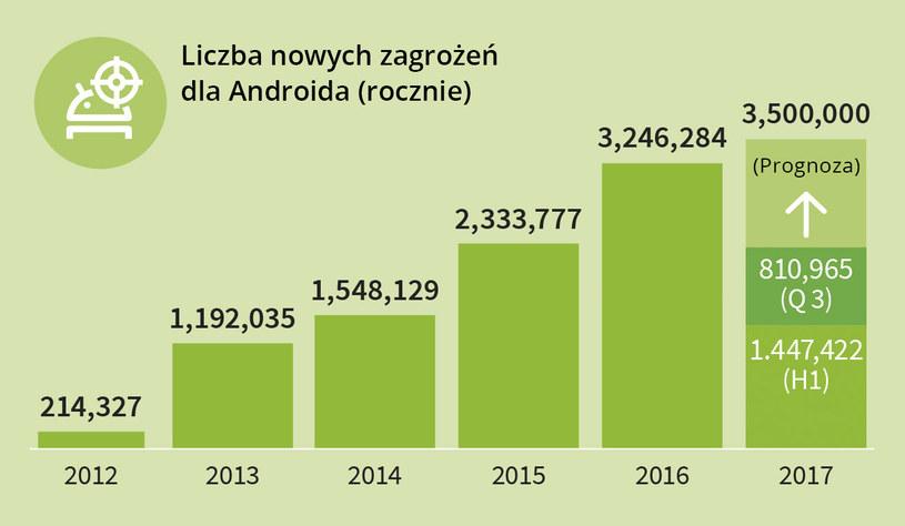 Eksperci prognozują wystąpienie około 3,5 mln nowych odmian szkodliwego oprogramowania dla Androida w całym roku /materiały prasowe
