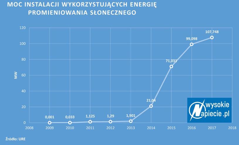 Elektrownie słoneczne z koncesją URE /&nbsp