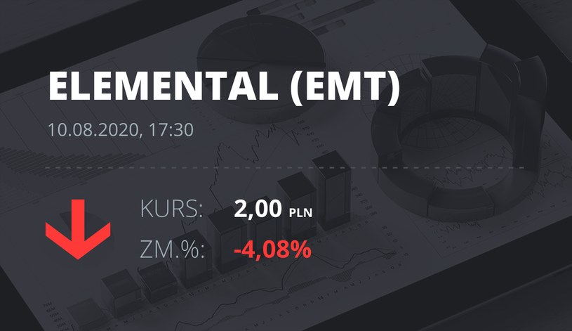 Elemental Holding (EMT): notowania akcji z 10 sierpnia 2020 roku