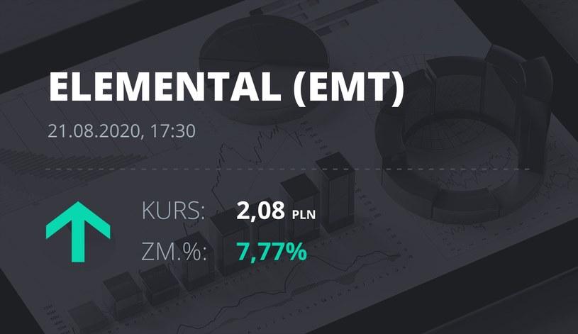 Elemental Holding (EMT): notowania akcji z 21 sierpnia 2020 roku
