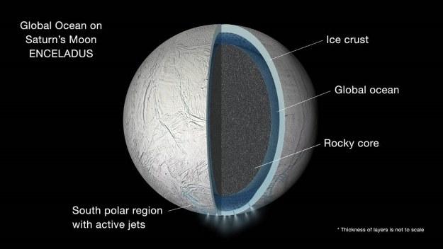 Enceladus od środka /NASA