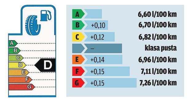 etykieta zużycie paliwa /Motor