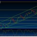 EUR/GBP Wykres 4-godzinny