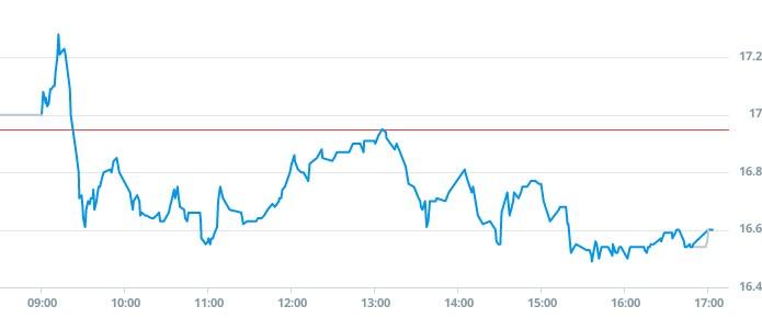 Euracash (EUR): notowania akcji z 19 sierpnia 2020 roku