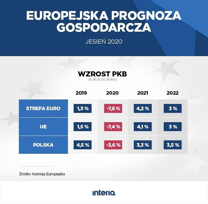 Europejska prognoza gospodarcza. Jesień 2020 /INTERIA.PL