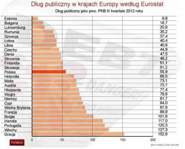 EUROSTAT /Internet