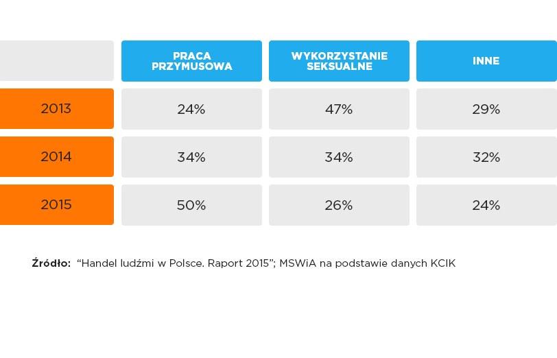 Ewolucja form wykorzystania ofiar w Polsce w latach 2013-2015 na podstawie raportu MSWiA /MSWiA /INTERIA.PL