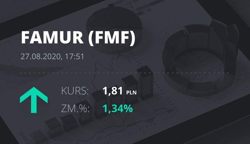 Famur (FMF): notowania akcji z 27 sierpnia 2020 roku