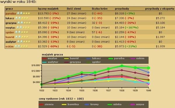 Farmersi.pl to nie tylko gra internetowa, to także doskonała symulacja biznesowa /INTERIA.PL