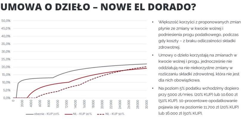 Federacja Przedsiębiorców Polskich /materiały prasowe