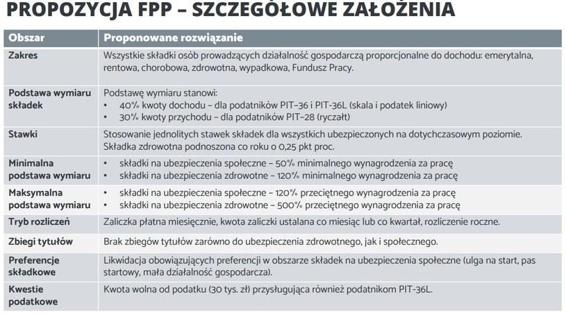 Federacja Przedsiębiorców Polskich /