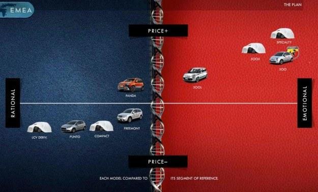 Fiat będzie oferował dwie odrębnie pozycjonowane linie aut o odmiennym charakterze. /Fiat
