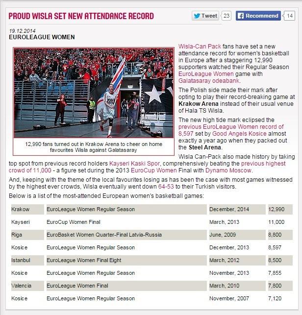 FIBA ogłosiła oficjalny rekord Europy Wisły Can-Pack. /INTERIA.PL