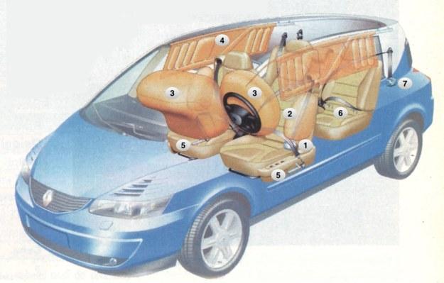 Firma Renault chce przodować w dziedzinie bezpieczeństwa, dlatego też lista urządzeń z nim związanych jest tak bogata. [1] napinacze pasów z ogranicznikiem naprężenia [2] boczne poduszki gazowe [3 przednie poduszki gazowe [4] kurtyny gazowe [5] pirotechniczne napinacze pasów [6] mocowanie fotela dziecięcego lsofix [7] ograniczniki naprężenia pasów tylnych. /Renault