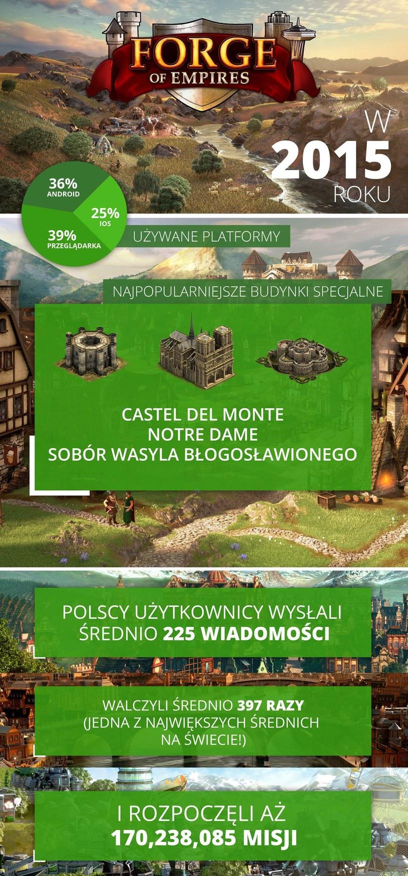 Forge of Empires /materiały prasowe