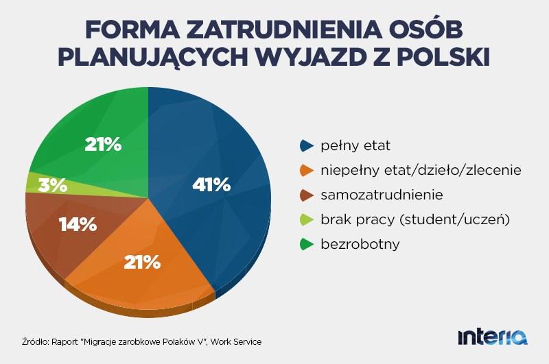 Forma zatrudnienia osób planujących wyjazd z Polski /INTERIA.PL