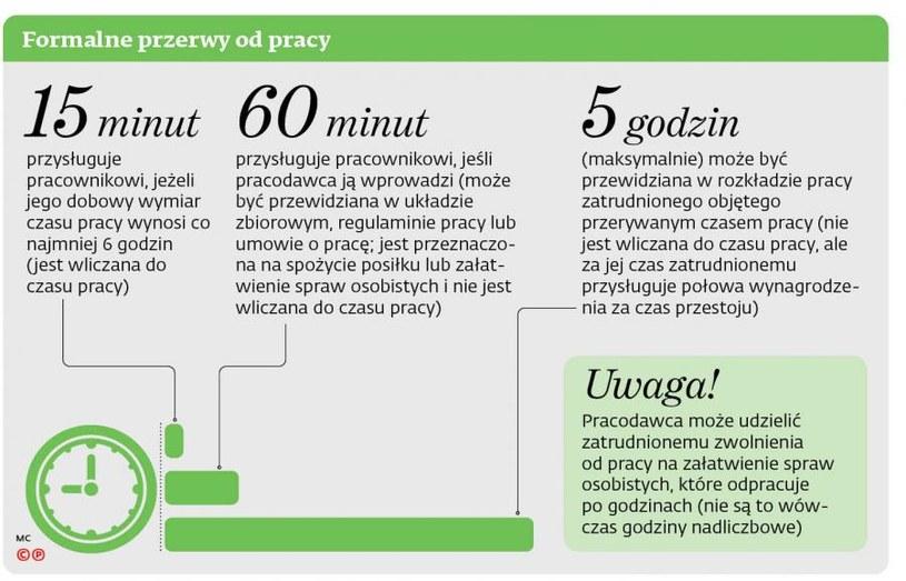 Formalne przerwy w pracy na papierosa , kawę czy obiad do odpracowania /Dziennik Gazeta Prawna