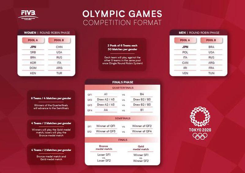 Format turnieju olimpijskiego kobiet i mężczyzn / FIVB /