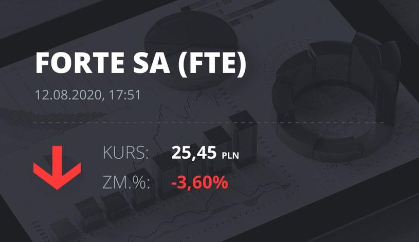Forte (FTE): notowania akcji z 12 sierpnia 2020 roku