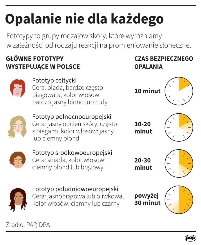 Fototypy skóry /Infograika /PAP/DPA