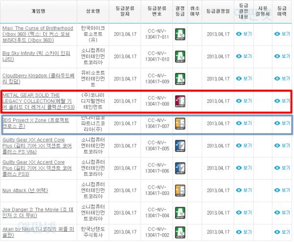 Fragment strony koreańskiej organizacji klasyfikującej gry, który zamieścił jeden z użytkowników forum NeoGaf /materiały prasowe