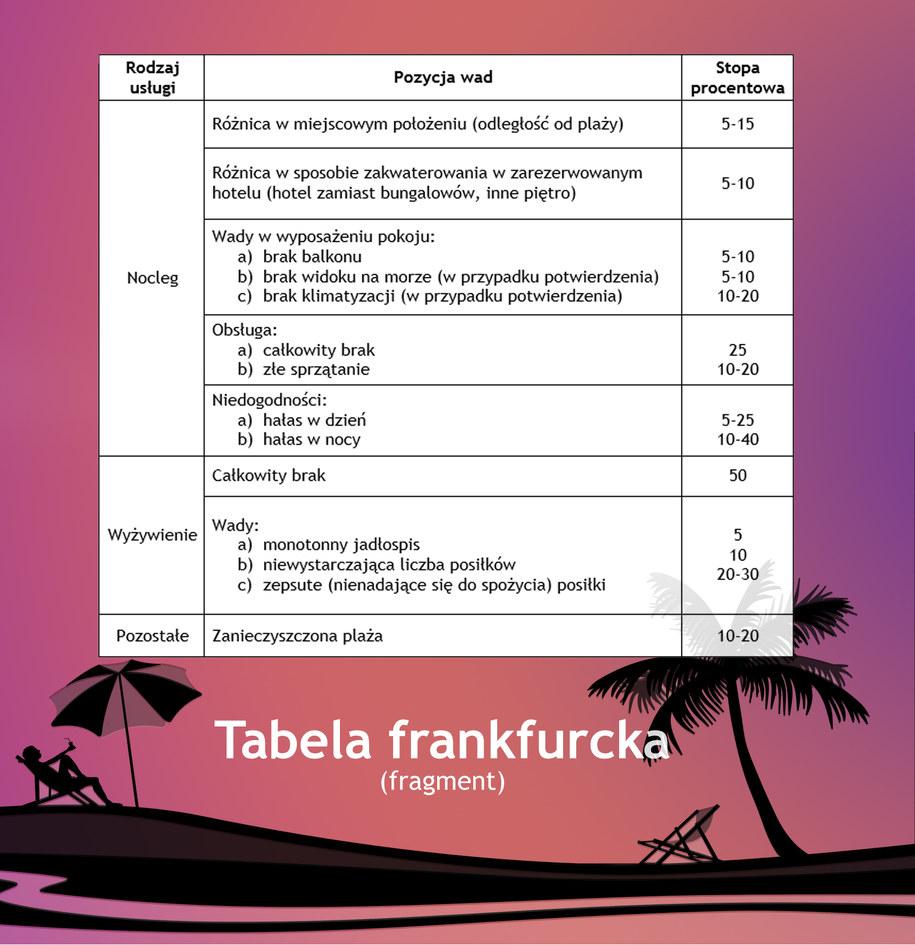 Fragment tabeli frankfurckiej /UOKiK /