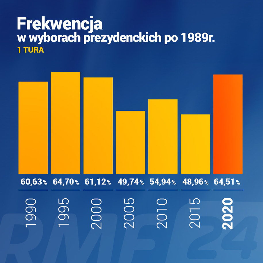 Frekwencja ogólna. Ostateczne wyniki wyborów prezydenckich. Dane PKW /Grafika RMF FM
