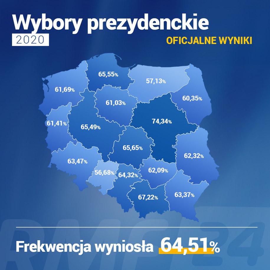 Frekwencja. Ostateczne wyniki wyborów prezydenckich. Dane PKW /Grafika RMF FM