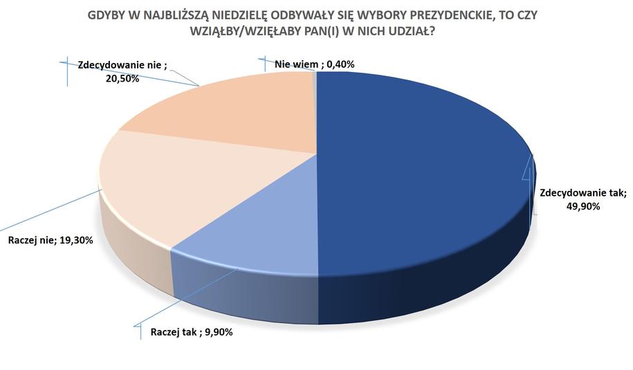 """Frekwencja w I turze według sondażu dla RMF FM i """"DGP"""" /RMF FM"""
