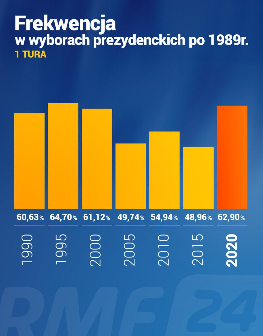 Frekwencja w I turze wyborów prezydenckich /RMF FM