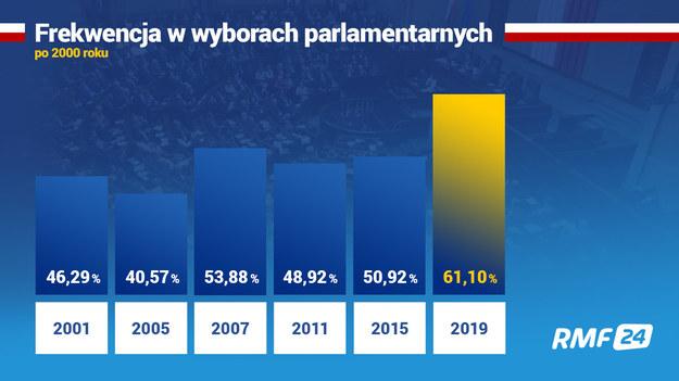 Frekwencja w w wyborach parlamentarnych po 2000 roku /RMF FM