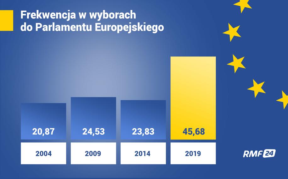 Frekwencja w wyborach do PE /Grafika RMF FM