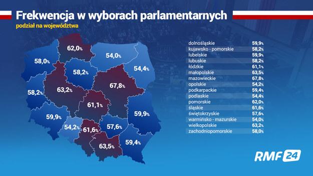 Frekwencja w wyborach parlamentarnych 2019 - podział na województwa /RMF FM