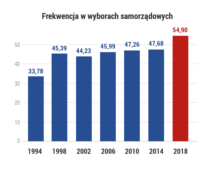 Frekwencja w wyborach samorządowych /Grafika RMF FM